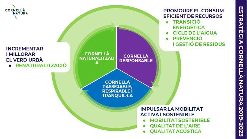 cornella-natura-estrategia.jpg