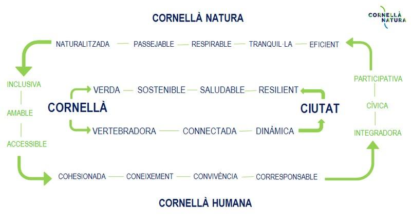 cornella-natura-grafic.jpg