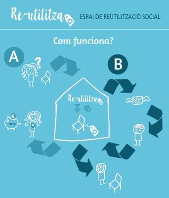 imatgeComFunciona.jpg